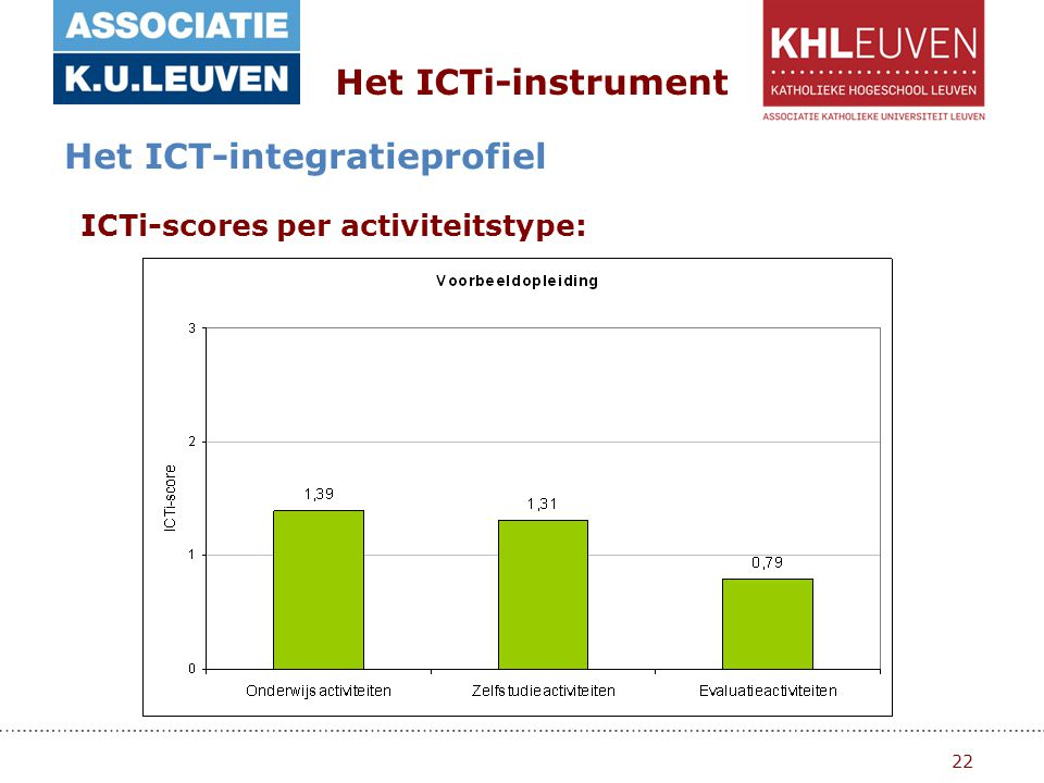22 Het ICTi-instrument Het ICT-integratieprofiel ICTi-scores per activiteitstype: