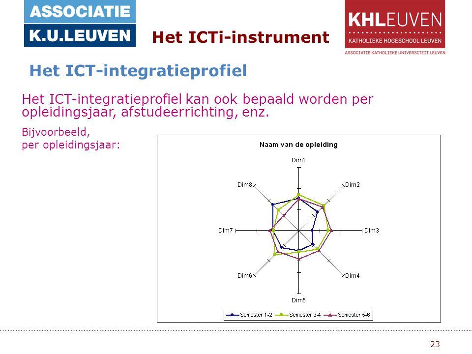 23 Het ICTi-instrument Het ICT-integratieprofiel Het ICT-integratieprofiel kan ook bepaald worden per opleidingsjaar, afstudeerrichting, enz.