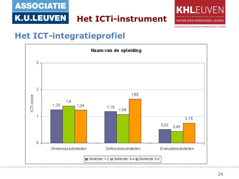 24 Het ICTi-instrument Het ICT-integratieprofiel