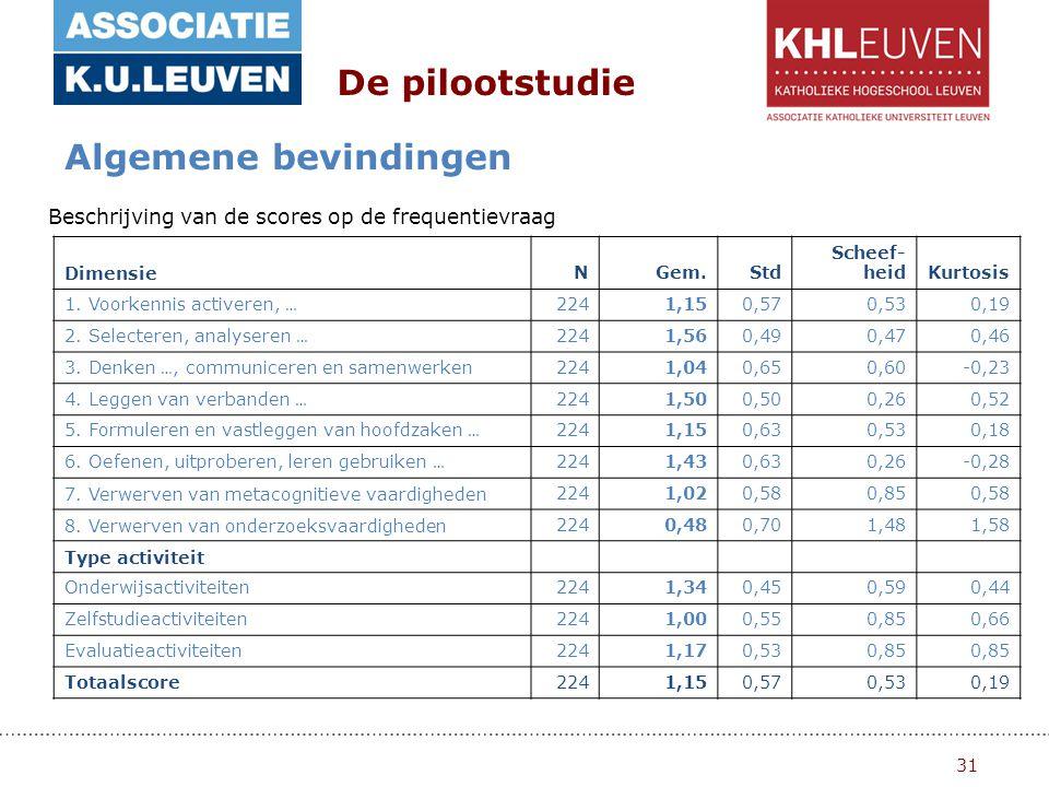 31 De pilootstudie Algemene bevindingen Beschrijving van de scores op de frequentievraag DimensieNGem.Std Scheef- heidKurtosis 1.