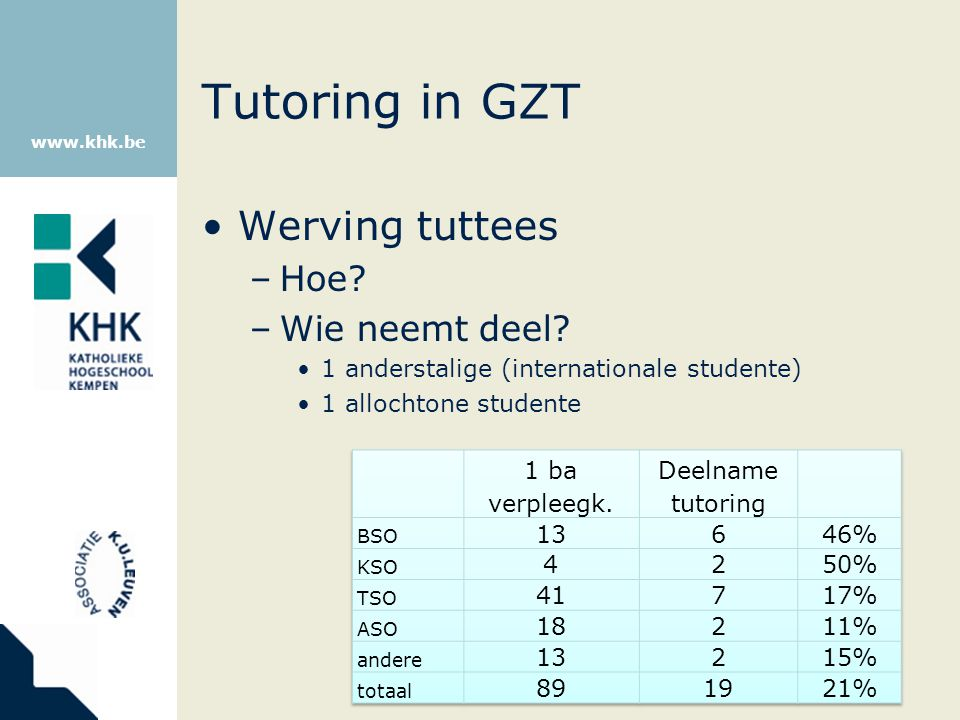 www.khk.be Tutoring in GZT Werving tuttees –Hoe? –Wie neemt deel? 1 anderstalige (internationale studente) 1 allochtone studente