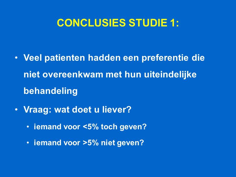 CONCLUSIES STUDIE 1: Veel patienten hadden een preferentie die niet overeenkwam met hun uiteindelijke behandeling Vraag: wat doet u liever? iemand voo