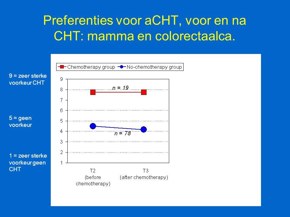 Preferenties voor aCHT, voor en na CHT: mamma en colorectaalca. 9 = zeer sterke voorkeur CHT 1 = zeer sterke voorkeur geen CHT 5 = geen voorkeur