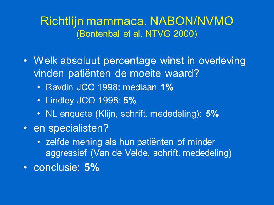 Richtlijn mammaca. NABON/NVMO (Bontenbal et al. NTVG 2000) Welk absoluut percentage winst in overleving vinden patiënten de moeite waard? Ravdin JCO 1