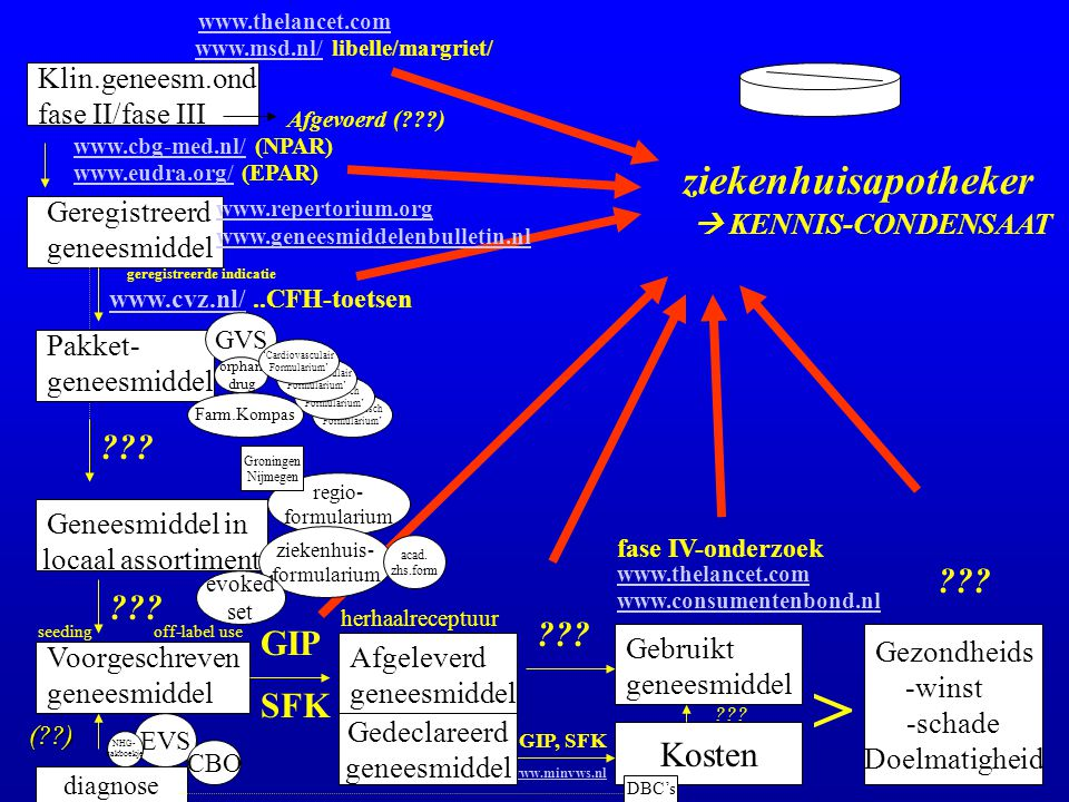 'Psychiatrisch Formularium' 'Pediatrisch Formularium' 'Cardiovasculair Formularium' Klin.geneesm.ond fase II/fase III Geregistreerd geneesmiddel Afgev