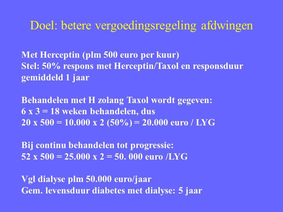 Doel: betere vergoedingsregeling afdwingen Met Herceptin (plm 500 euro per kuur) Stel: 50% respons met Herceptin/Taxol en responsduur gemiddeld 1 jaar Behandelen met H zolang Taxol wordt gegeven: 6 x 3 = 18 weken behandelen, dus 20 x 500 = 10.000 x 2 (50%) = 20.000 euro / LYG Bij continu behandelen tot progressie: 52 x 500 = 25.000 x 2 = 50.