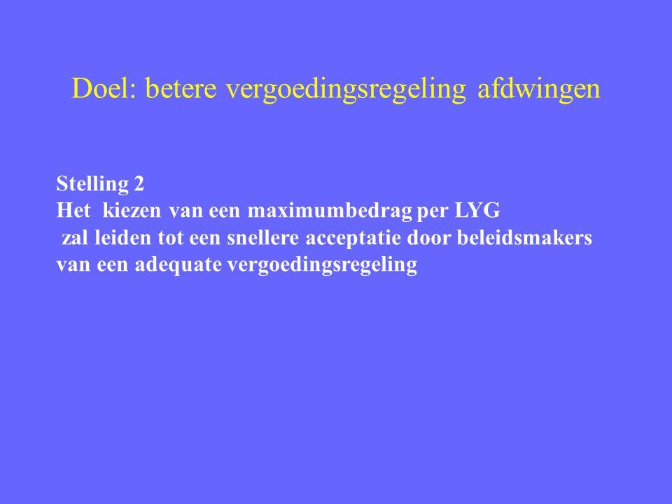 Doel: betere vergoedingsregeling afdwingen Stelling 2 Het kiezen van een maximumbedrag per LYG zal leiden tot een snellere acceptatie door beleidsmakers van een adequate vergoedingsregeling