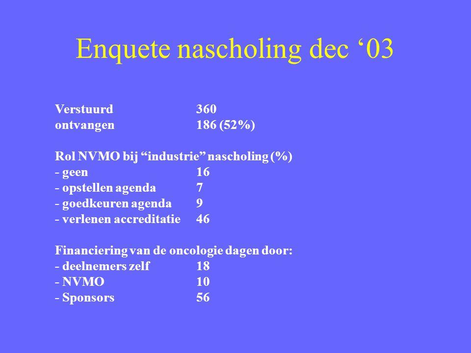 Enquete nascholing dec '03 Verstuurd360 ontvangen 186 (52%) Rol NVMO bij industrie nascholing (%) - geen16 - opstellen agenda7 - goedkeuren agenda9 - verlenen accreditatie46 Financiering van de oncologie dagen door: - deelnemers zelf 18 - NVMO10 - Sponsors56