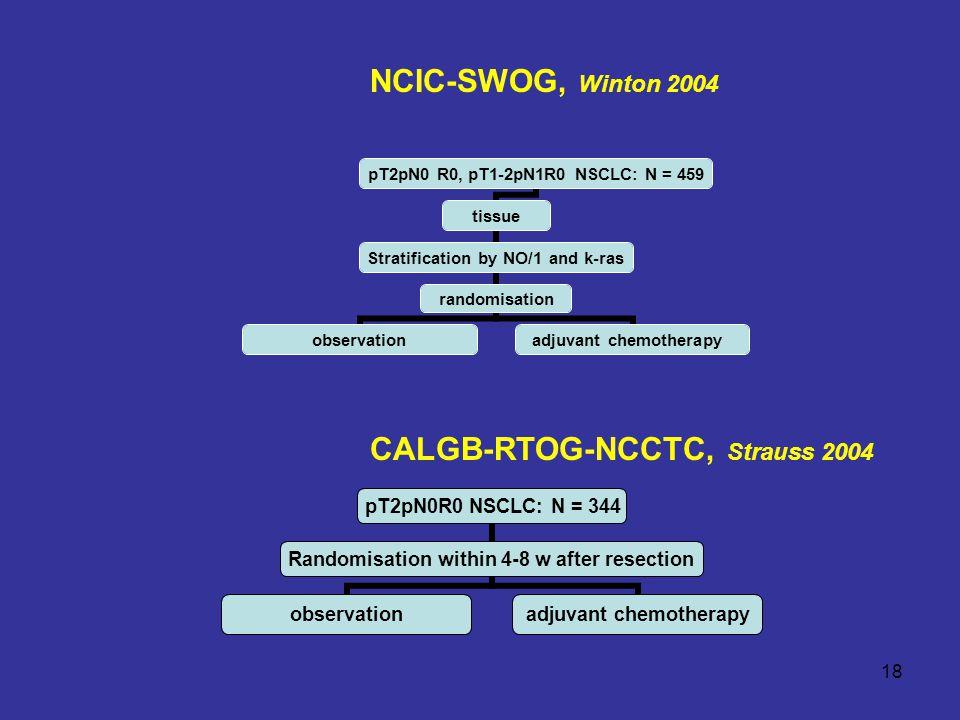 18 pT2pN0 R0, pT1- 2pN1R0 NSCLC: N = 459 tissue Stratification by NO/1 and k-ras randomisation observation adjuvant chemotherapy CALGB-RTOG-NCCTC, Strauss 2004 NCIC-SWOG, Winton 2004