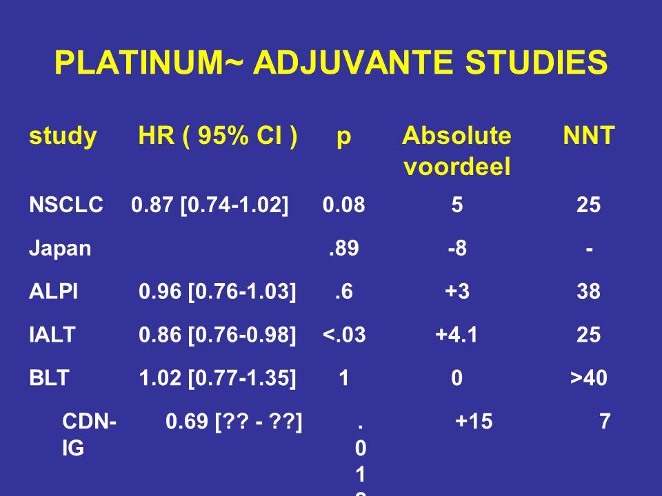 26 studyHR ( 95% CI )pAbsolute voordeel NNT NSCLC0.87 [0.74-1.02]0.08525 Japan.89-8- ALPI0.96 [0.76-1.03].6+338 IALT0.86 [0.76-0.98]<.03+4.125 BLT1.02 [0.77-1.35]10>40 CDN- IG 0.69 [?.
