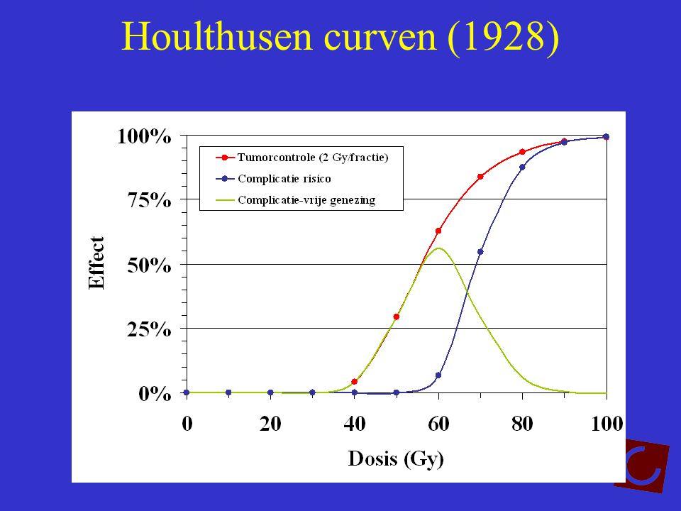 Houlthusen curven (1928)