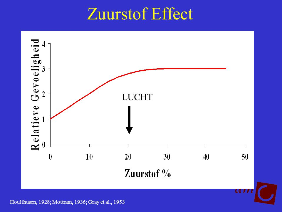 Zuurstof Effect Houlthusen, 1928; Mottram, 1936; Gray et al., 1953 LUCHT