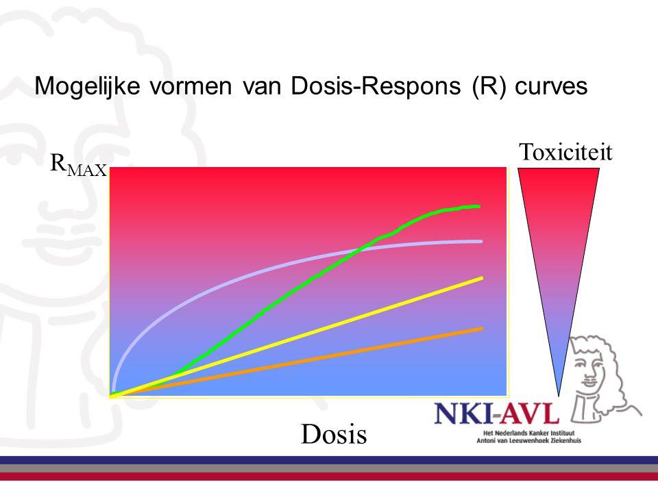Mogelijke vormen van Dosis-Respons (R) curves R MAX (R) Toxiciteit Dosis