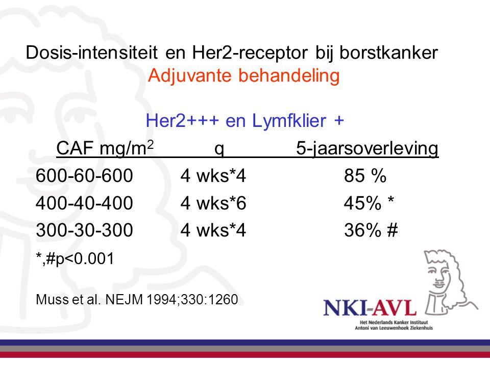 Dosis-intensiteit en Her2-receptor bij borstkanker Adjuvante behandeling Her2+++ en Lymfklier + CAF mg/m 2 q5-jaarsoverleving 600-60-6004 wks*485 % 40