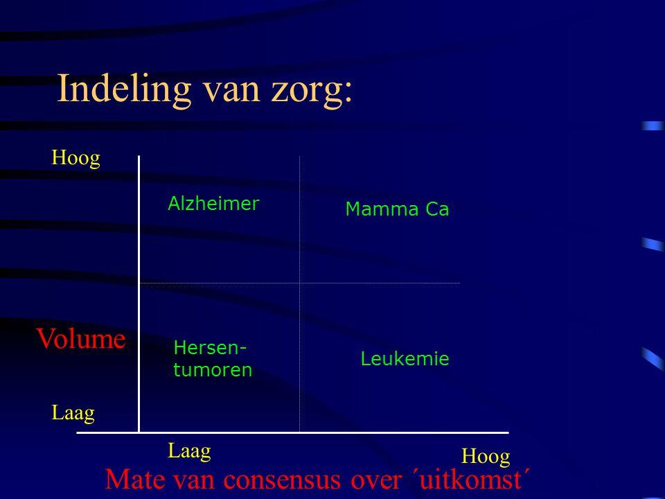 Indeling van zorg: Volume Laag Hoog Mate van consensus over ´uitkomst´ Laag Hoog Leukemie Mamma Ca Alzheimer Hersen- tumoren