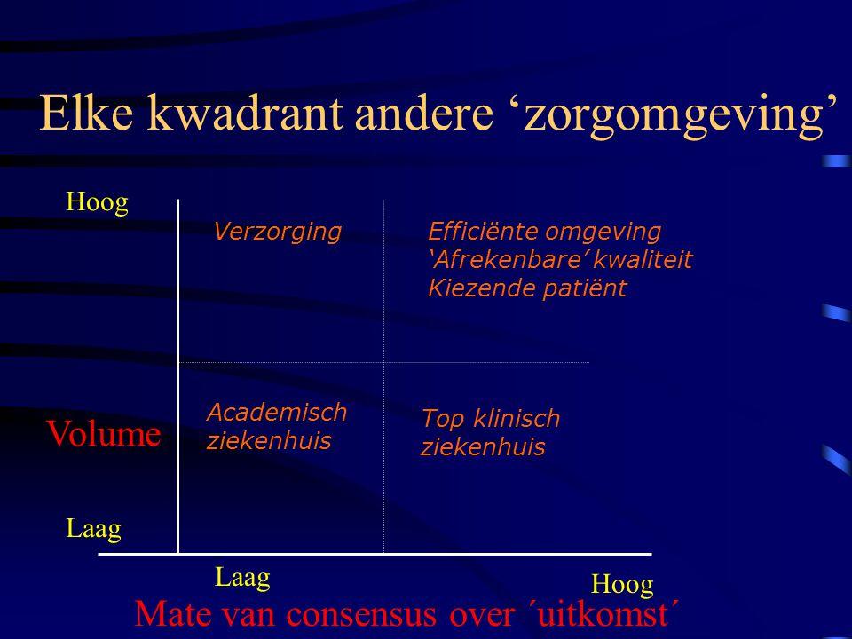 Elke kwadrant andere 'zorgomgeving' Volume Laag Hoog Mate van consensus over ´uitkomst´ Laag Hoog Academisch ziekenhuis Efficiënte omgeving 'Afrekenbare' kwaliteit Kiezende patiënt Verzorging Top klinisch ziekenhuis