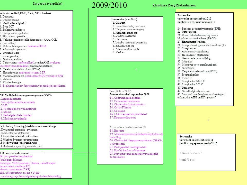Indicatoren IGZ,OMS, NVZ, NFU: basisset 1. Decubitus 2. Ondervoeding 3. Medicatieveiligheid 4. Zorg-ICT 5. Ziekenhuisinfecties 6. Complicatieregistrat