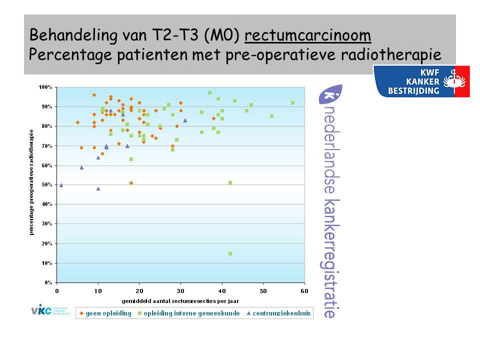 Behandeling van T2-T3 (M0) rectumcarcinoom Percentage patienten met pre-operatieve radiotherapie