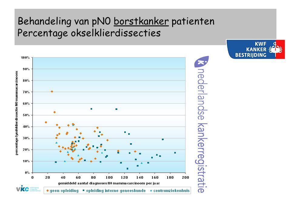 Behandeling van pN0 borstkanker patienten Percentage okselklierdissecties