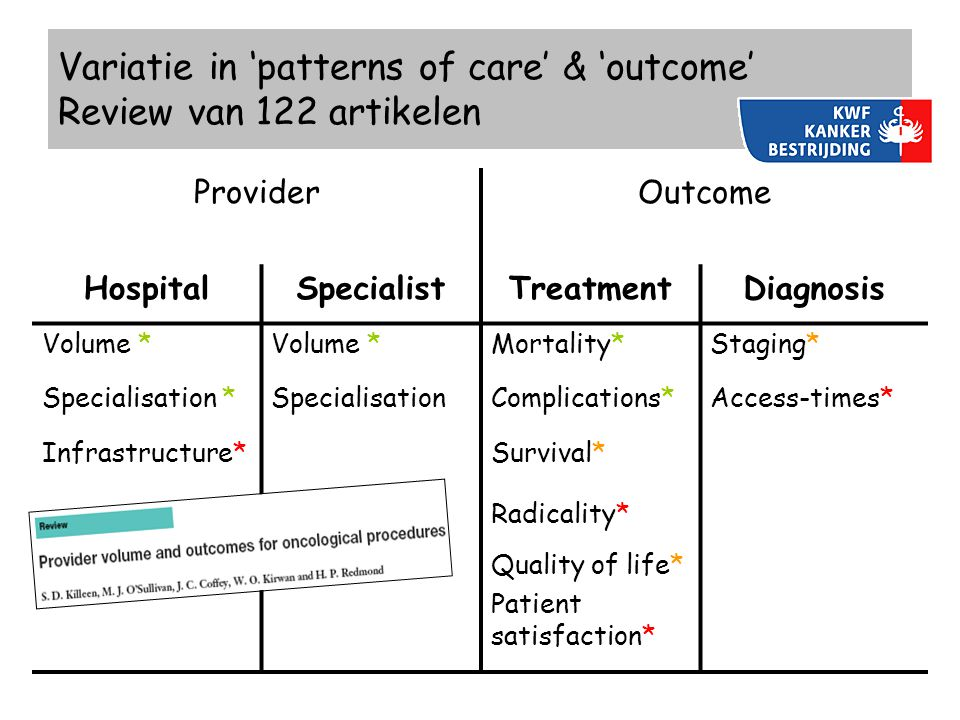Variatie in 'patterns of care' & 'outcome' Review van 122 artikelen ProviderOutcome HospitalSpecialistTreatmentDiagnosis Volume * Mortality*Staging* S