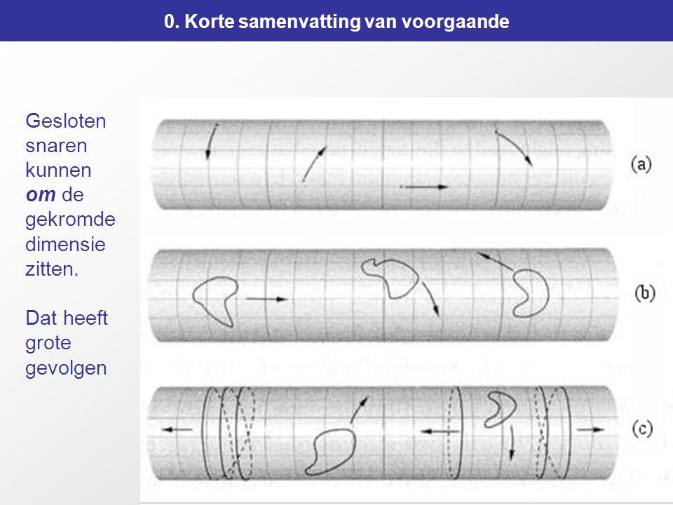 23 Gesloten snaren kunnen om de gekromde dimensie zitten.