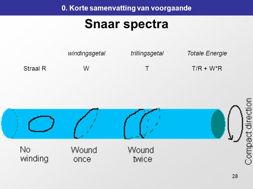 28 Snaar spectra windingsgetaltrillingsgetalTotale Energie Straal RWTT/R + W*R 0.