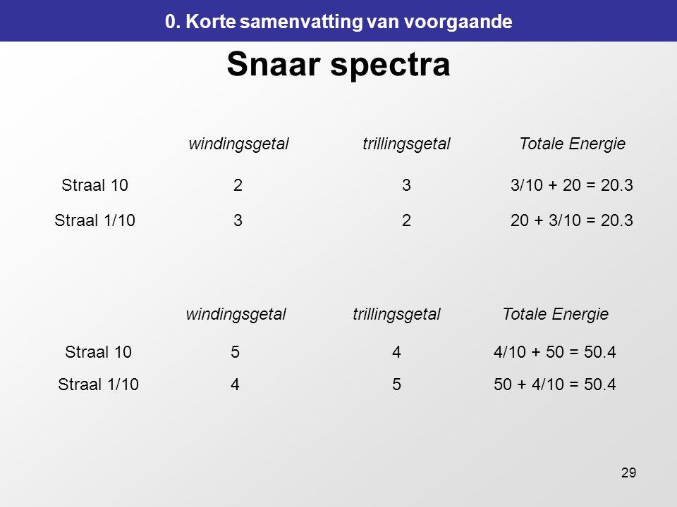 29 Snaar spectra windingsgetaltrillingsgetalTotale Energie Straal 10233/10 + 20 = 20.3 Straal 1/103220 + 3/10 = 20.3 0.