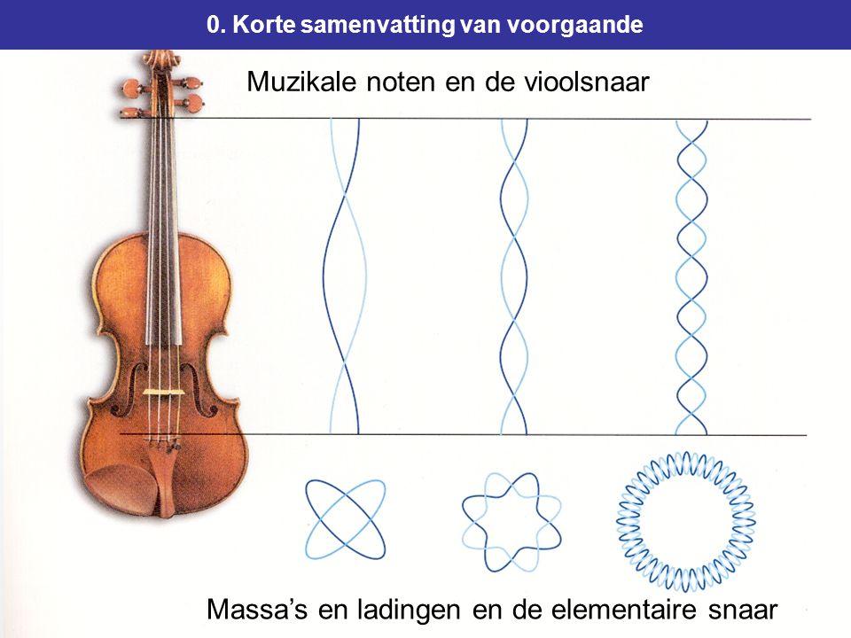 7 Muzikale noten en de vioolsnaar 0.