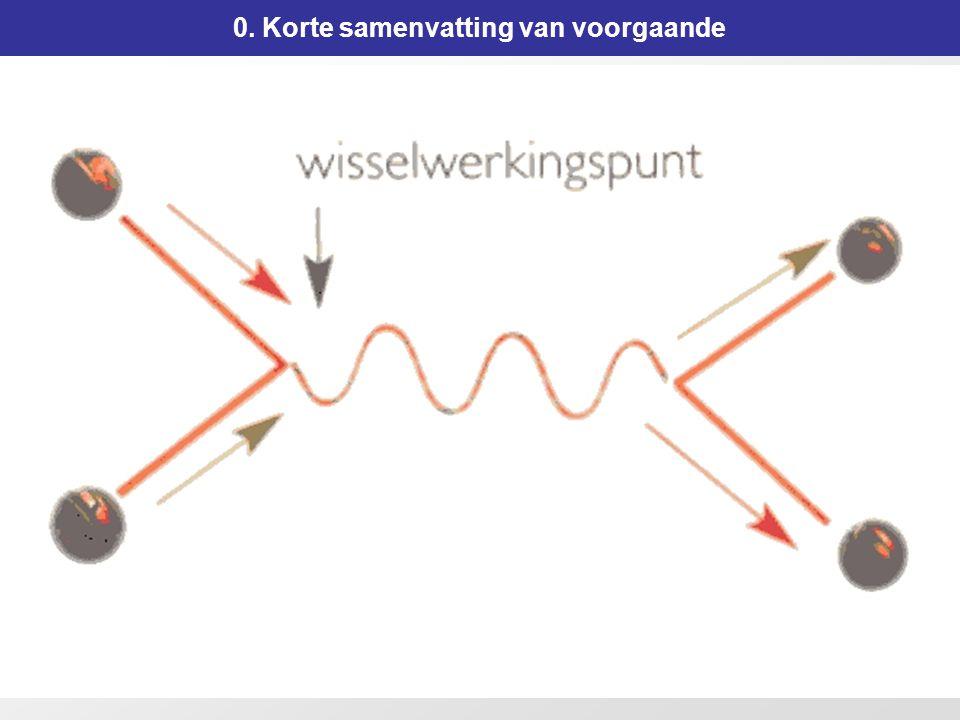 50 Meerduidige Snaartheorieën 1.De tweede superstringrevolutie Wat was de verwarring.