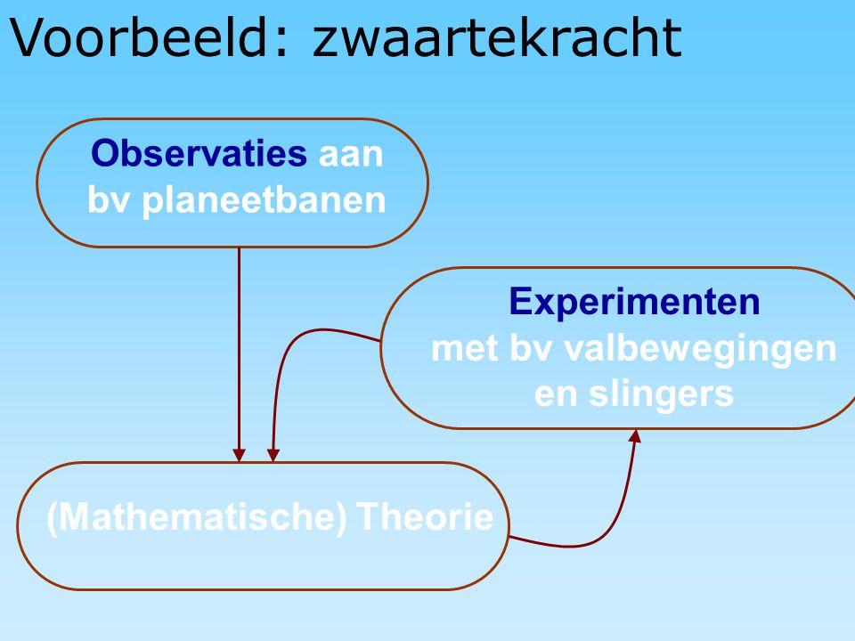 Voorbeeld: zwaartekracht Observaties aan bv planeetbanen (Mathematische) Theorie Experimenten met bv valbewegingen en slingers