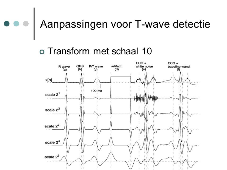 Aanpassingen voor T-wave detectie Transform met schaal 10