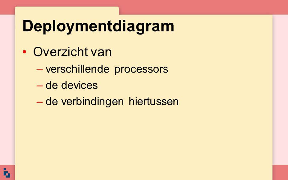 Deploymentdiagram Overzicht van –verschillende processors –de devices –de verbindingen hiertussen