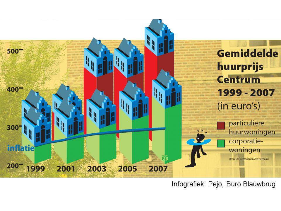 Infografiek: Pejo, Buro Blauwbrug