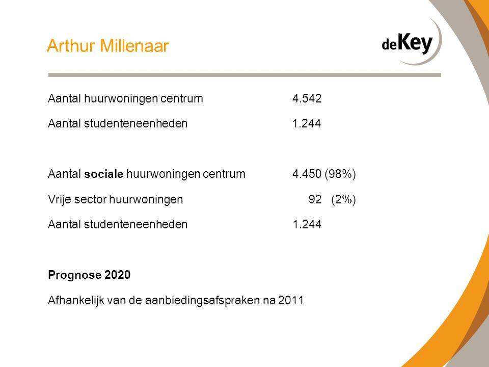 Arthur Millenaar Aantal huurwoningen centrum4.542 Aantal studenteneenheden 1.244 Aantal sociale huurwoningen centrum4.450 (98%) Vrije sector huurwoningen 92 (2%) Aantal studenteneenheden 1.244 Prognose 2020 Afhankelijk van de aanbiedingsafspraken na 2011