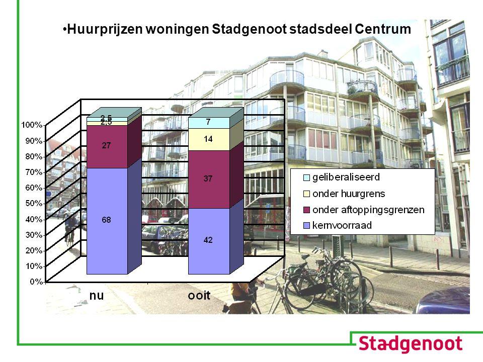 Huurprijzen woningen Stadgenoot stadsdeel Centrum