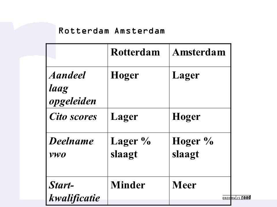 Rotterdam Amsterdam RotterdamAmsterdam Aandeel laag opgeleiden HogerLager Cito scoresLagerHoger Deelname vwo Lager % slaagt Hoger % slaagt Start- kwalificatie MinderMeer