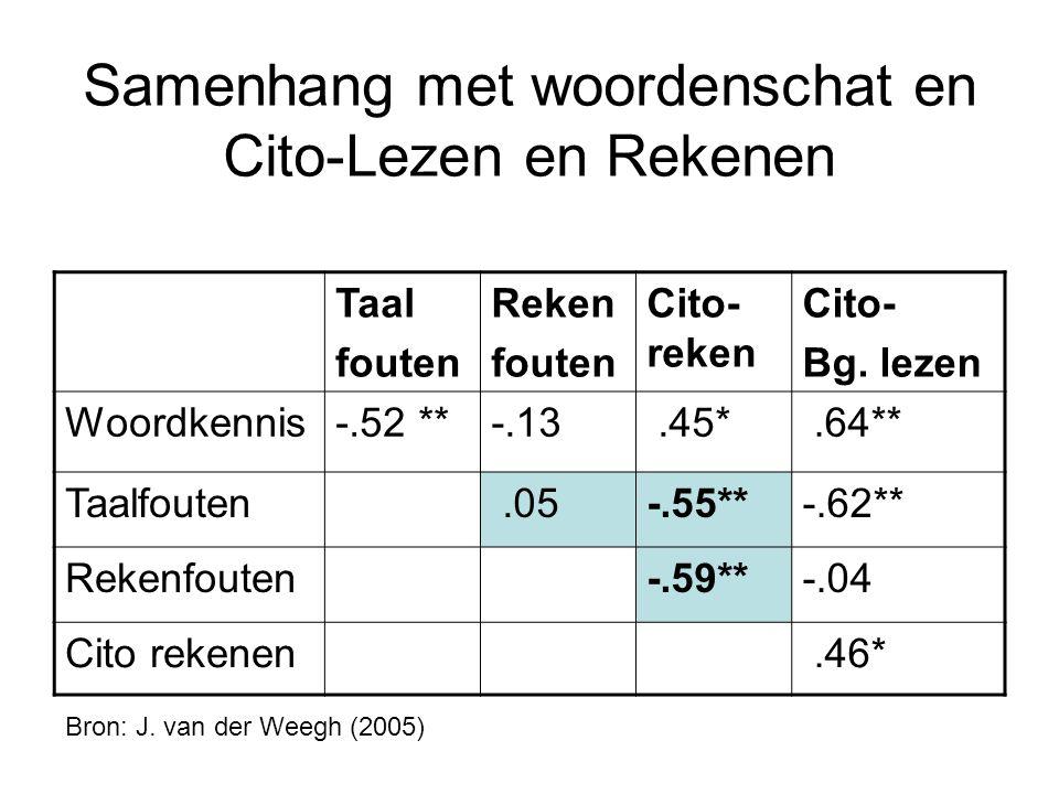 Samenhang met woordenschat en Cito-Lezen en Rekenen Taal fouten Reken fouten Cito- reken Cito- Bg. lezen Woordkennis-.52 **-.13.45*.64** Taalfouten.05