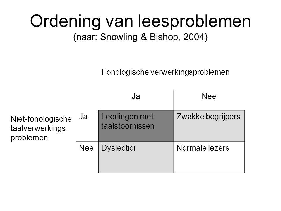 Ordening van leesproblemen (naar: Snowling & Bishop, 2004) Fonologische verwerkingsproblemen Niet-fonologische taalverwerkings- problemen JaNee JaLeer