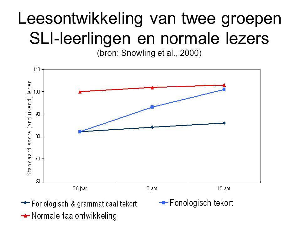 Leesontwikkeling van twee groepen SLI-leerlingen en normale lezers (bron: Snowling et al., 2000)