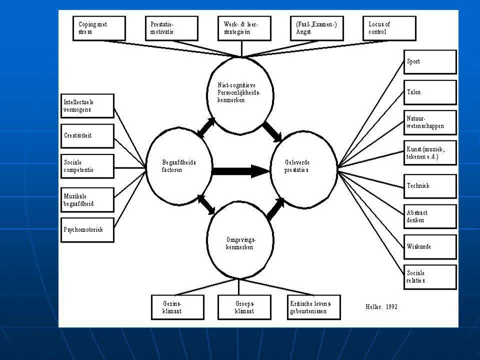 Aptitude Treatment Interaction (ATI) Prestatiesmoeilijkzelfregulatie intelligentiezelfregulatie