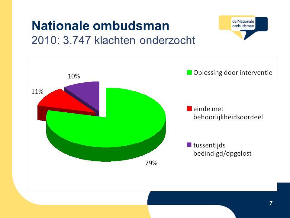 18 Zorgkantoren 28 (26%) interventies in 2010 Top 2: Verantwoording PGB onvoldoende Bureaucratische, matige dienstverlening