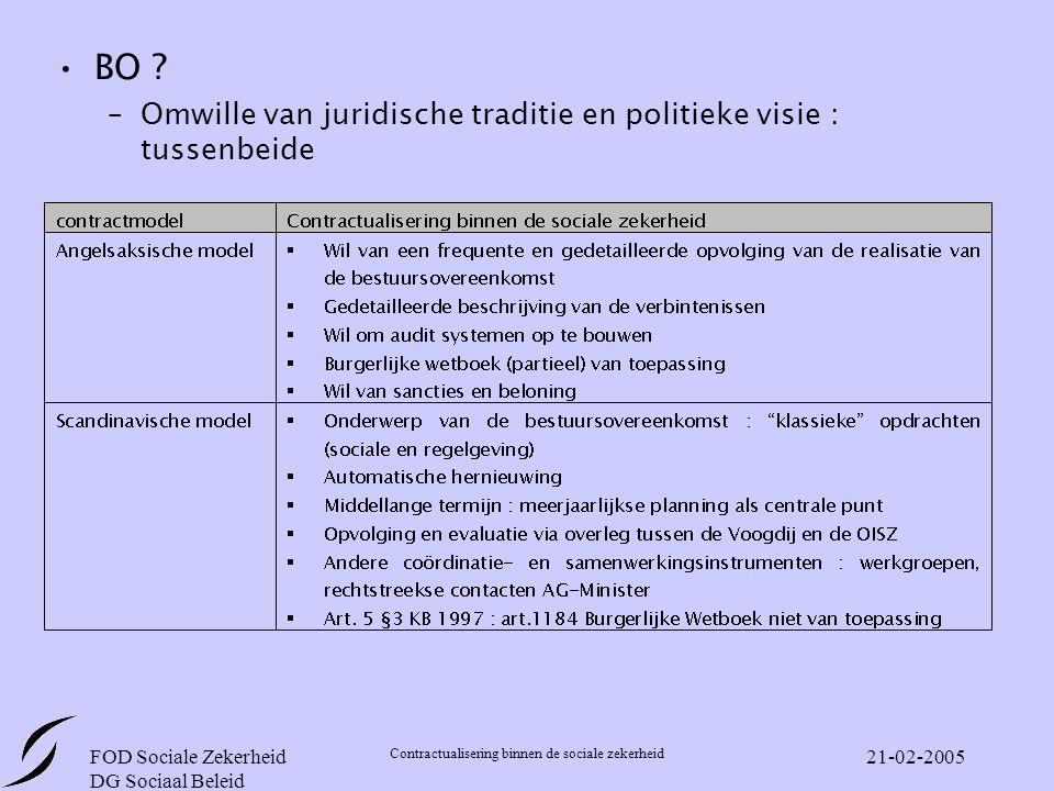 FOD Sociale Zekerheid DG Sociaal Beleid Contractualisering binnen de sociale zekerheid 21-02-2005 BO .