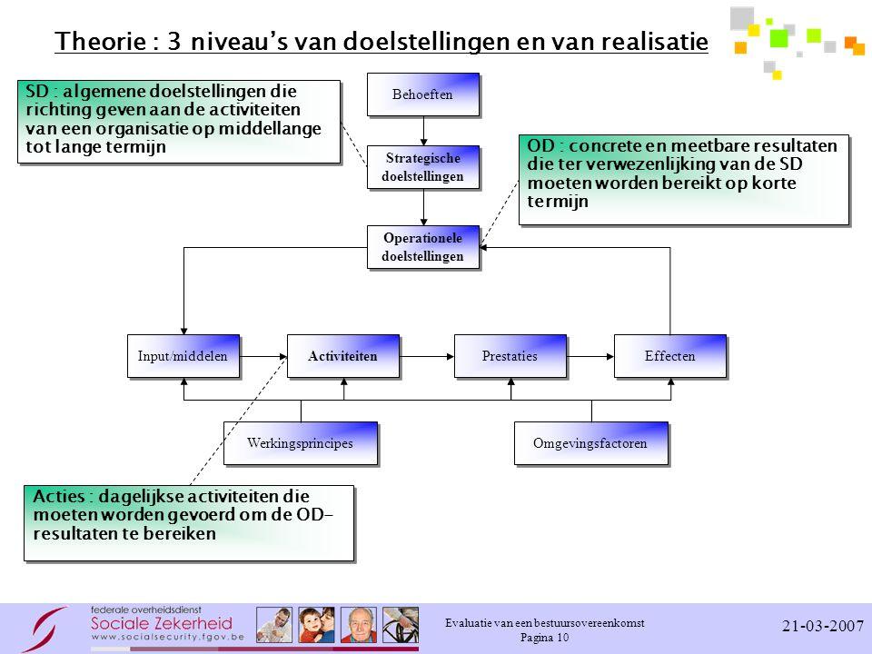 Evaluatie van een bestuursovereenkomst Pagina 10 21-03-2007 Theorie : 3 niveau's van doelstellingen en van realisatie Behoeften Strategische doelstell