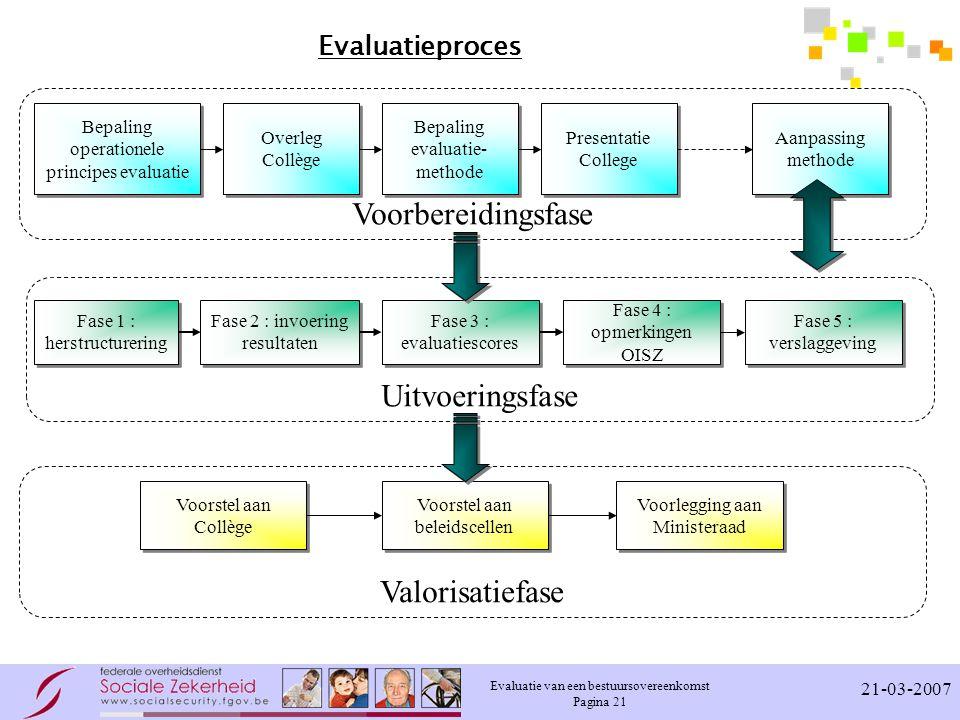 Evaluatie van een bestuursovereenkomst Pagina 21 21-03-2007 Evaluatieproces Fase 1 : herstructurering Fase 2 : invoering resultaten Fase 3 : evaluatie