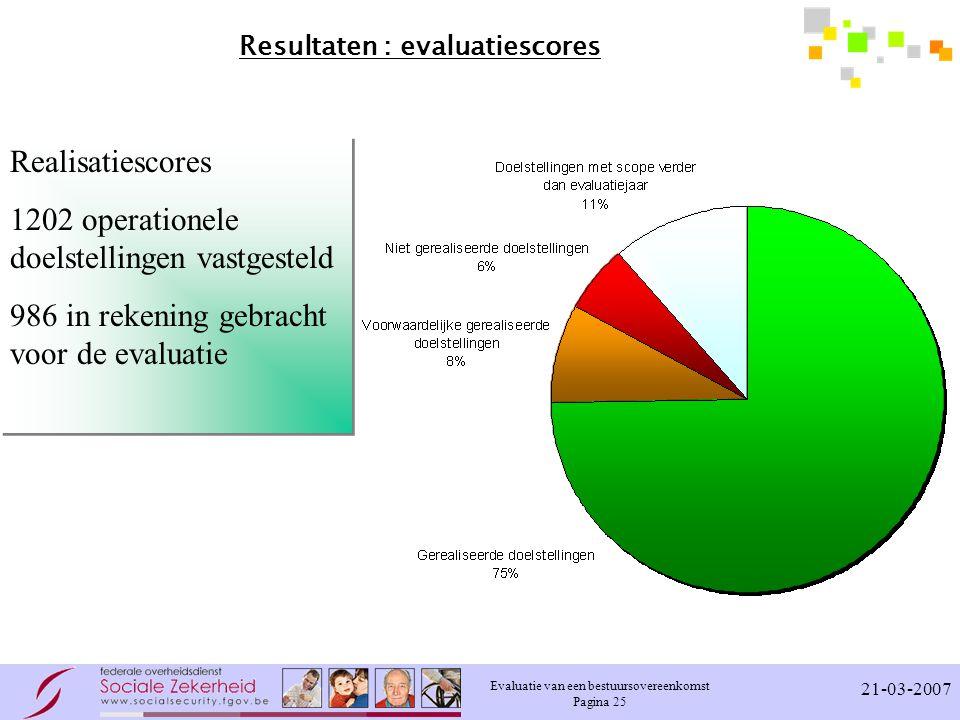 Evaluatie van een bestuursovereenkomst Pagina 25 21-03-2007 Resultaten : evaluatiescores Realisatiescores 1202 operationele doelstellingen vastgesteld 986 in rekening gebracht voor de evaluatie Realisatiescores 1202 operationele doelstellingen vastgesteld 986 in rekening gebracht voor de evaluatie
