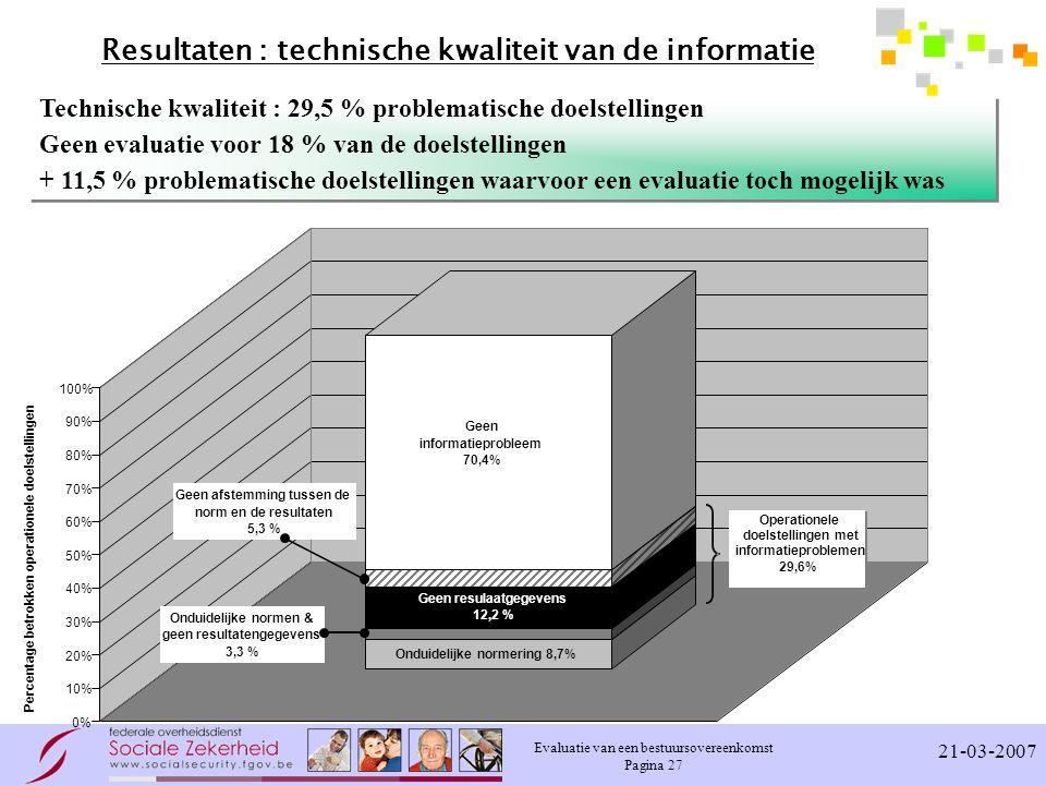 Evaluatie van een bestuursovereenkomst Pagina 27 21-03-2007 Resultaten : technische kwaliteit van de informatie Technische kwaliteit : 29,5 % problematische doelstellingen Geen evaluatie voor 18 % van de doelstellingen + 11,5 % problematische doelstellingen waarvoor een evaluatie toch mogelijk was Technische kwaliteit : 29,5 % problematische doelstellingen Geen evaluatie voor 18 % van de doelstellingen + 11,5 % problematische doelstellingen waarvoor een evaluatie toch mogelijk was 0% 10% 20% 30% 40% 50% 60% 70% 80% 90% 100% Percentage betrokken operationele doelstellingen Onduidelijke normering 8,7% Geen resulaatgegevens 12,2 % Geen informatieprobleem 70,4% Onduidelijke normen & geen resultatengegevens 3,3 % Geen afstemming tussen de norm en de resultaten 5,3 % Operationele doelstellingen met informatieproblemen 29,6%