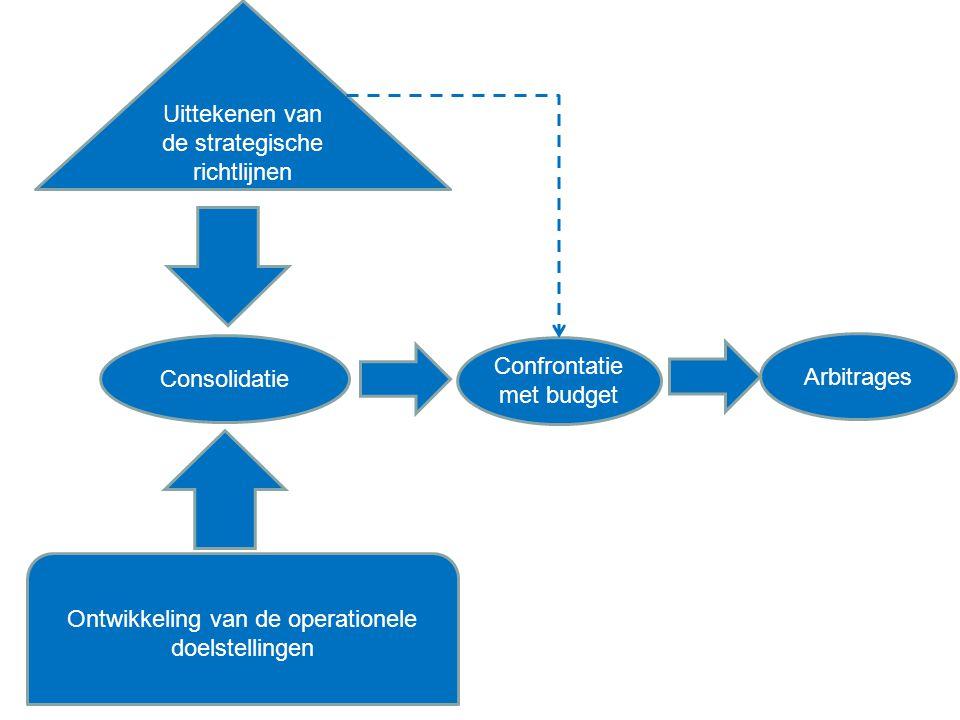 Uittekenen van de strategische richtlijnen Ontwikkeling van de operationele doelstellingen Consolidatie Confrontatie met budget Arbitrages
