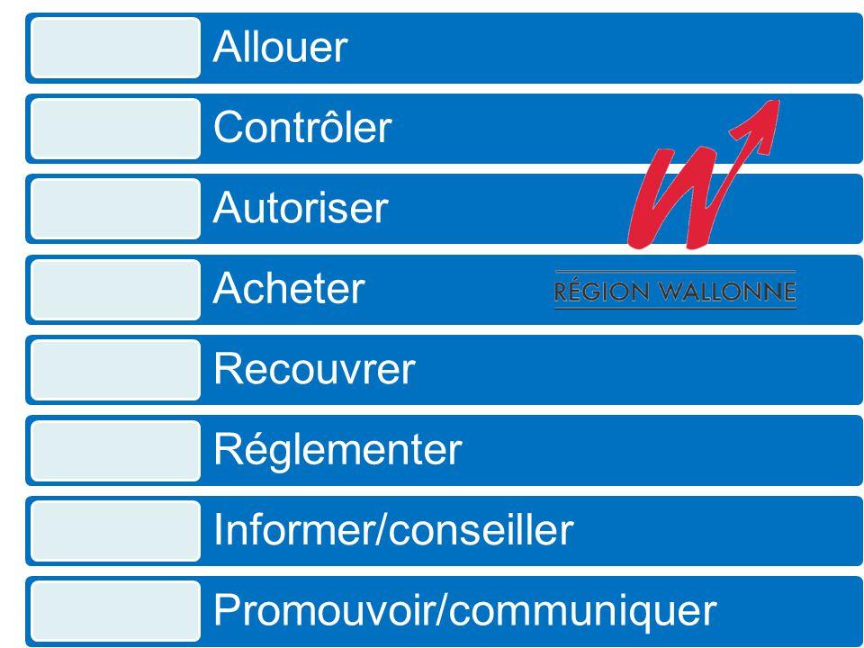 Allouer Contrôler Autoriser Acheter Recouvrer Réglementer Informer/conseiller Promouvoir/communiquer