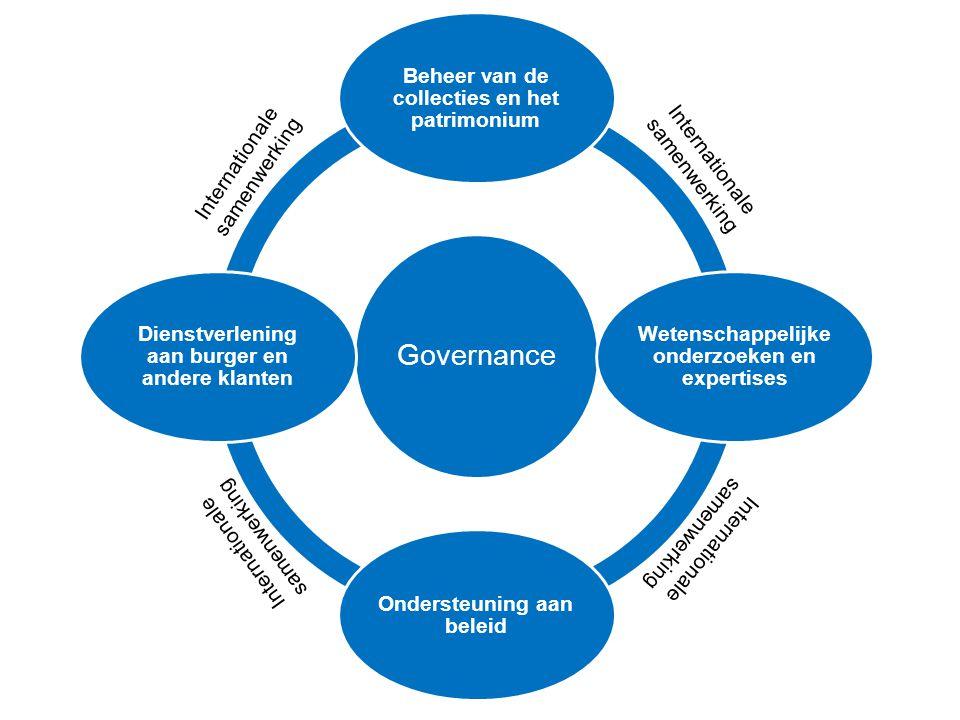 Governance Beheer van de collecties en het patrimonium Wetenschappelijke onderzoeken en expertises Ondersteuning aan beleid Dienstverlening aan burger en andere klanten Internationale samenwerking