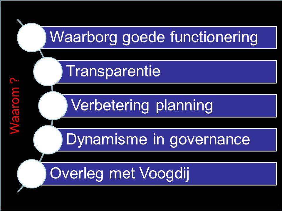 Waarborg goede functionering Transparentie Verbetering planning Dynamisme in governance Overleg met Voogdij Waarom